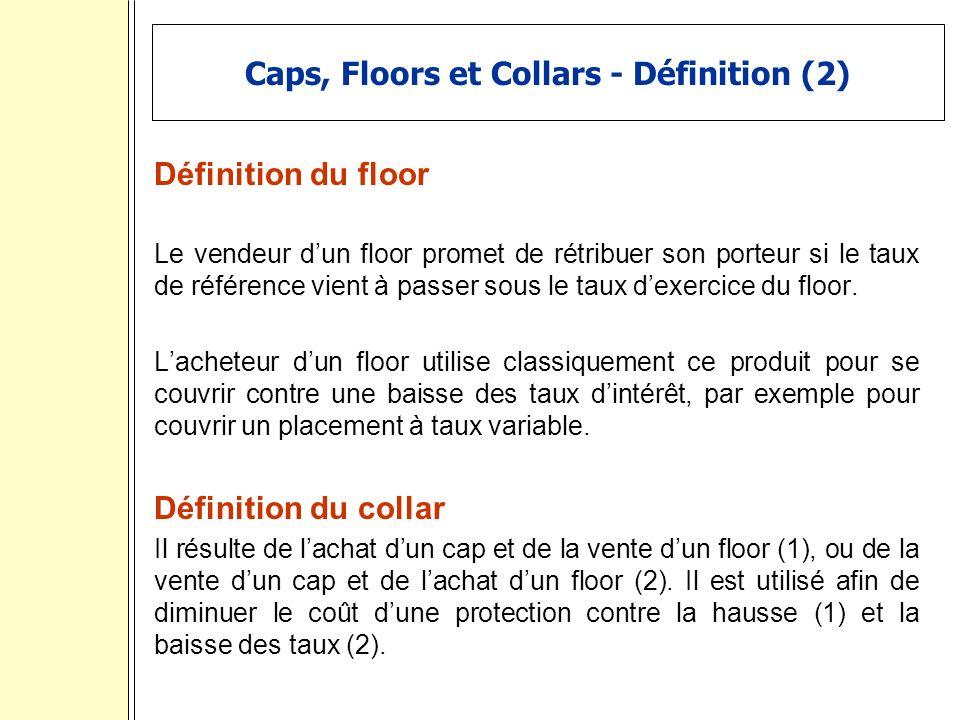 Caps, Floors et Collars - Définition (2)