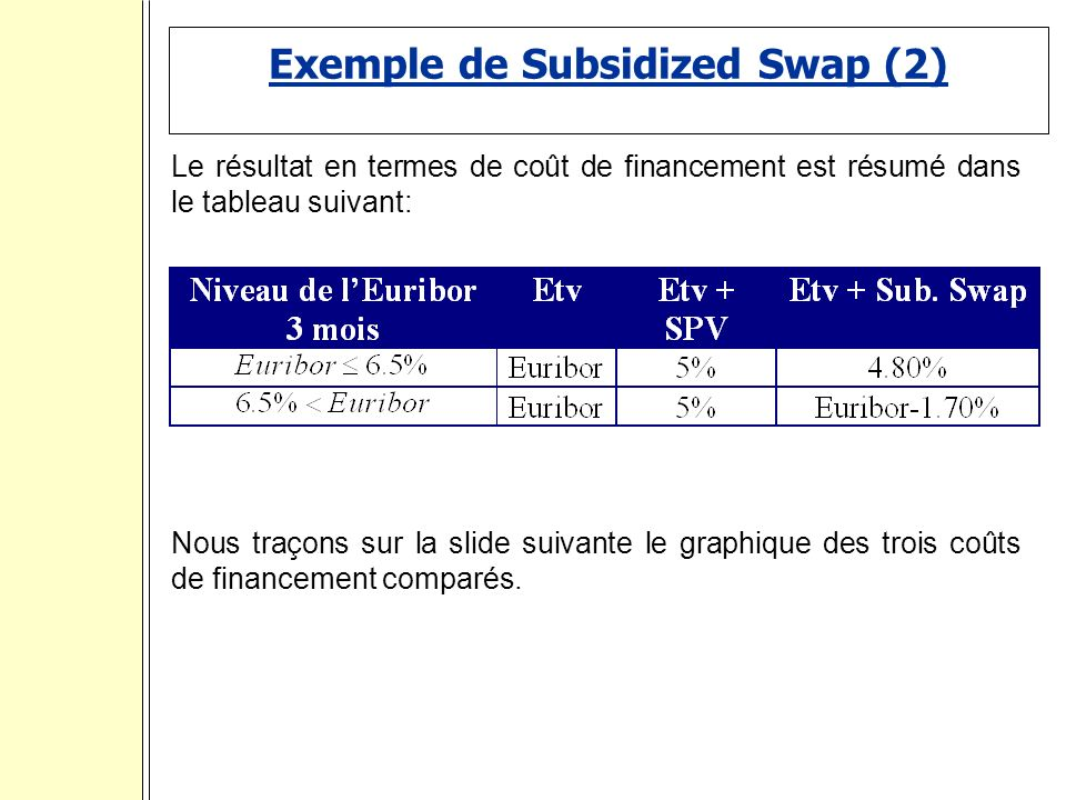 Exemple de Subsidized Swap (2)