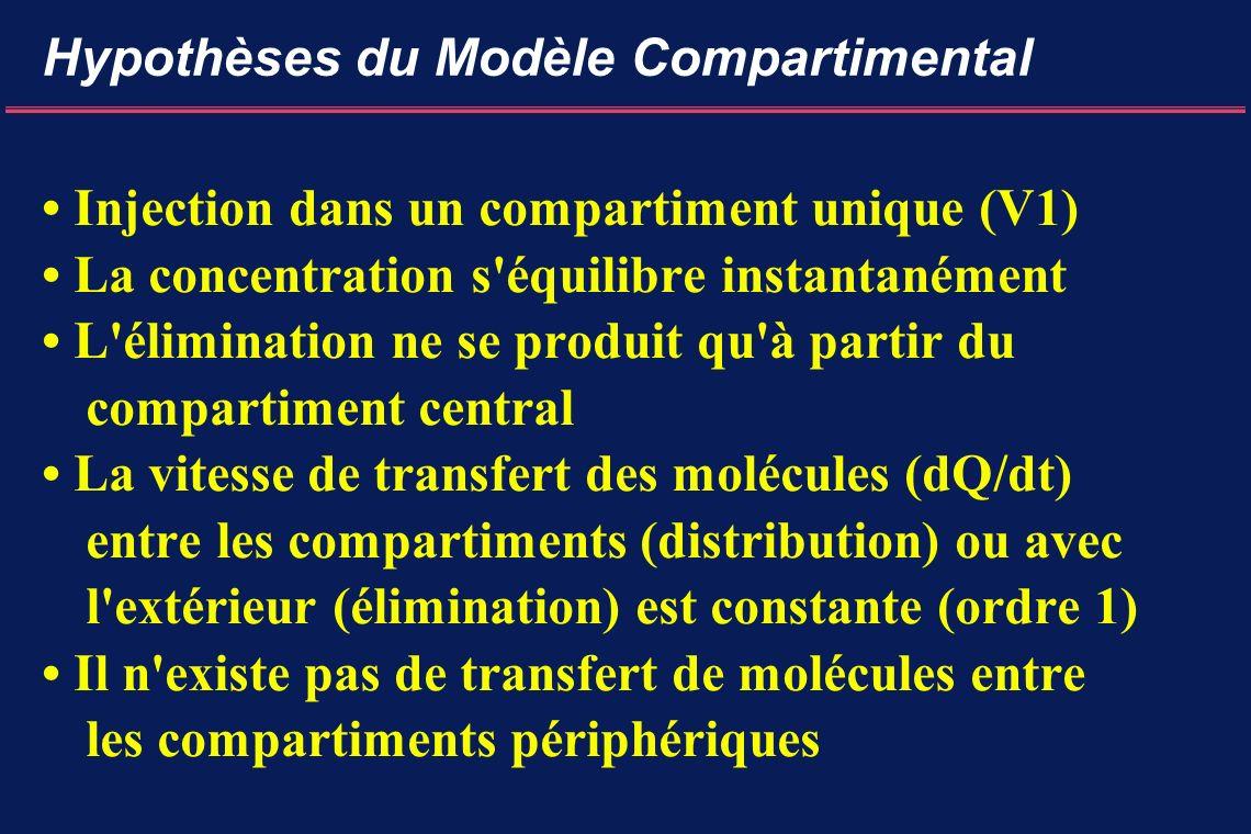 Hypothèses du Modèle Compartimental