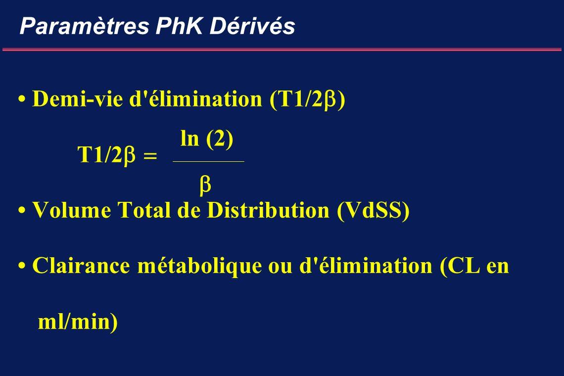 Paramètres PhK Dérivés