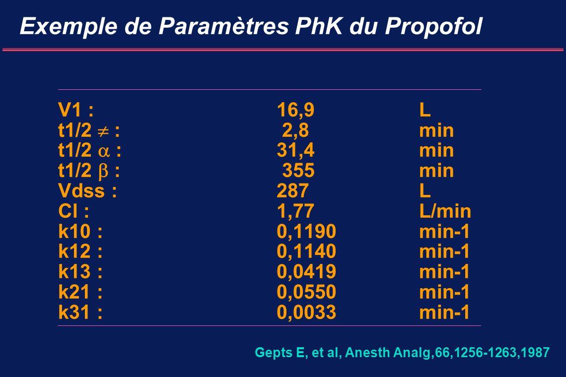 Exemple de Paramètres PhK du Propofol
