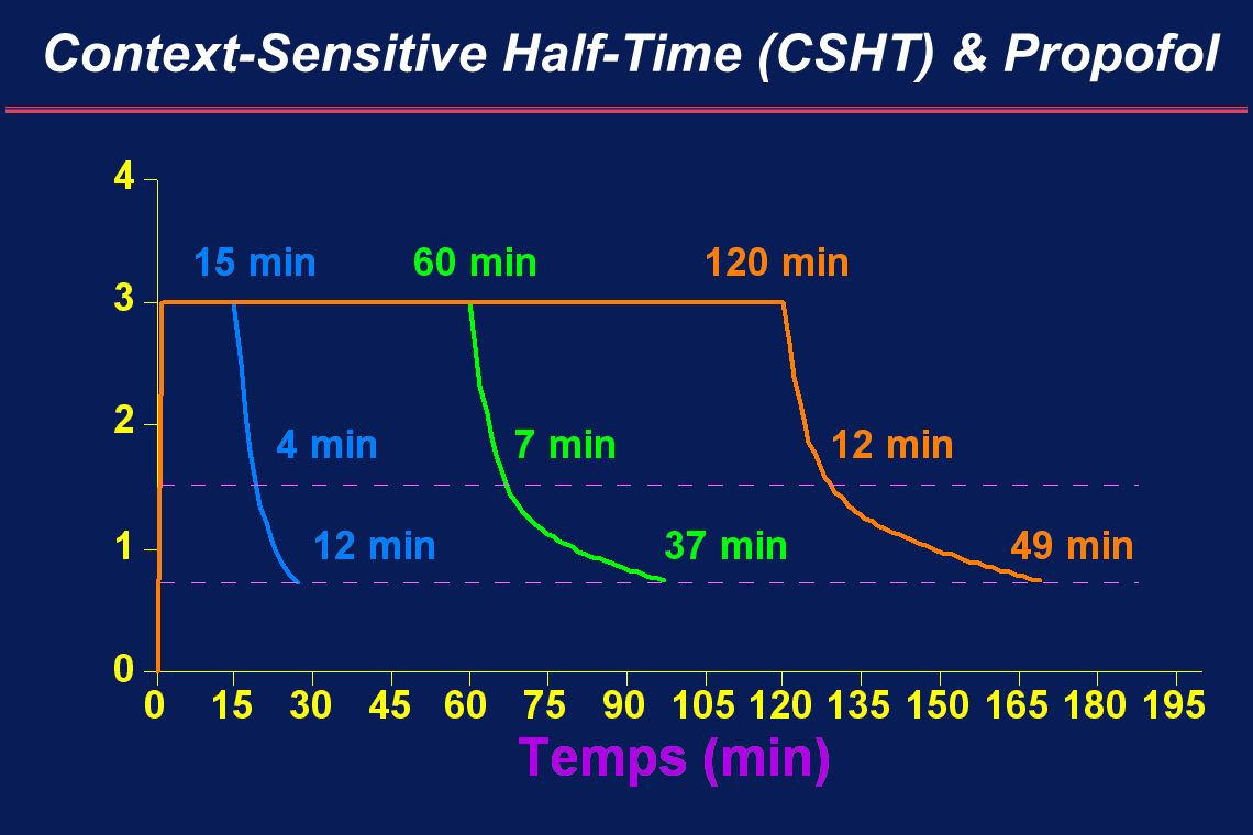 Context-Sensitive Half-Time (CSHT) & Propofol