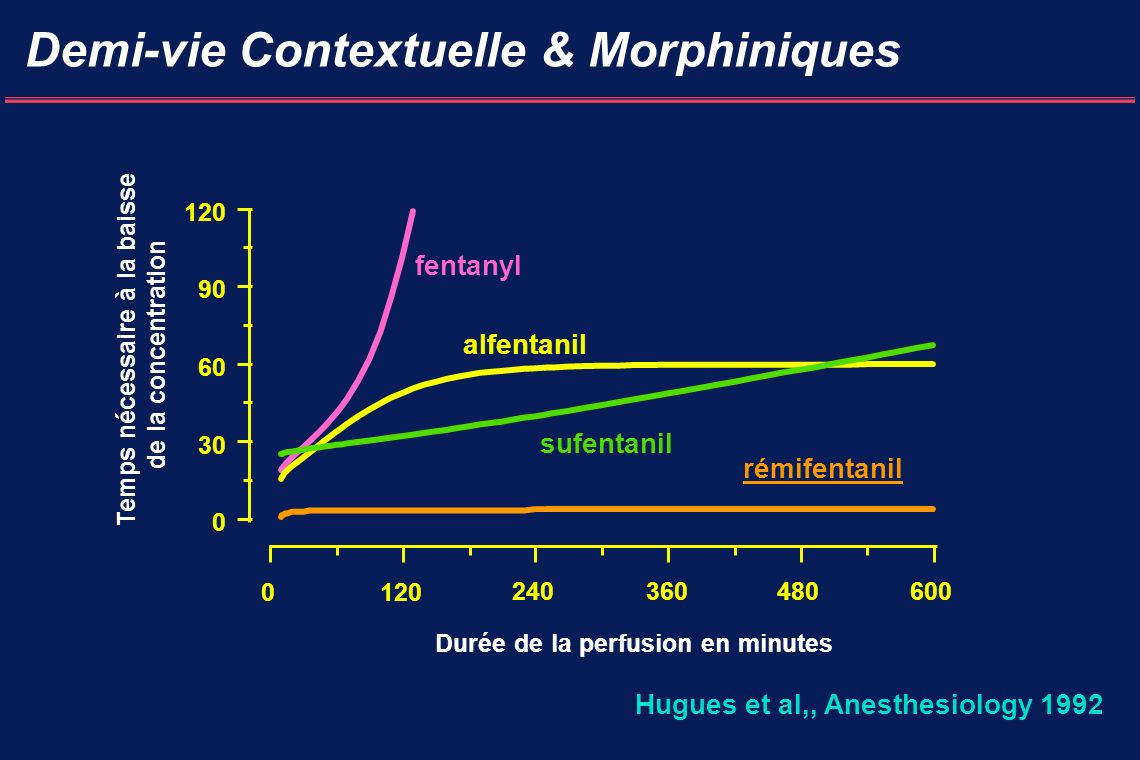 Demi-vie Contextuelle & Morphiniques