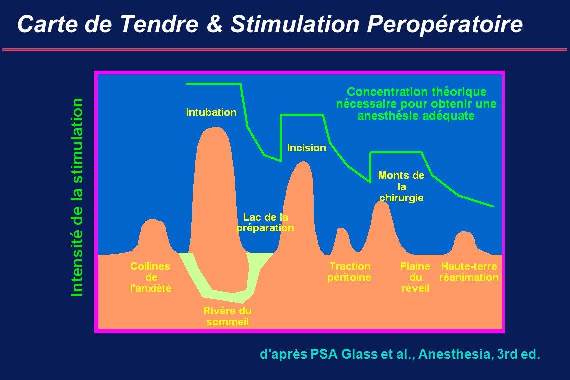 Carte de Tendre & Stimulation Peropératoire