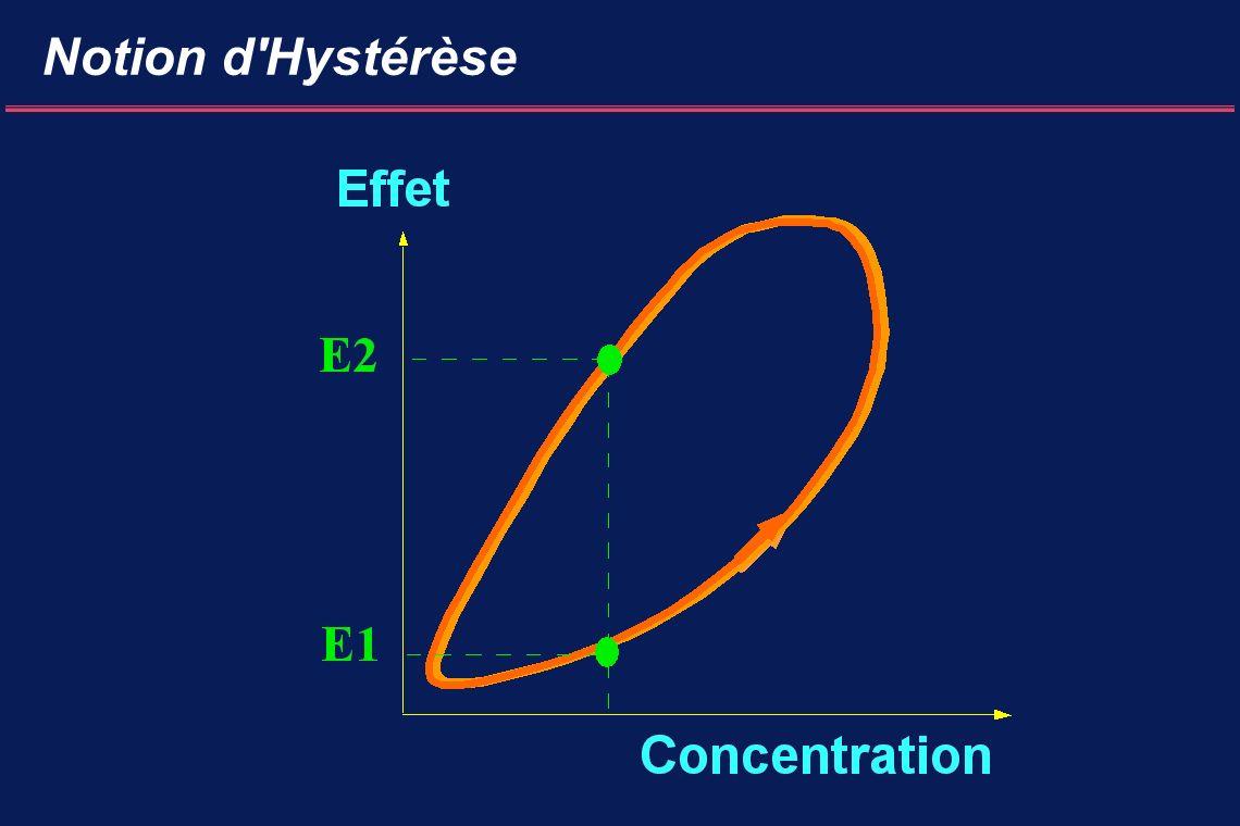 Notion d Hystérèse