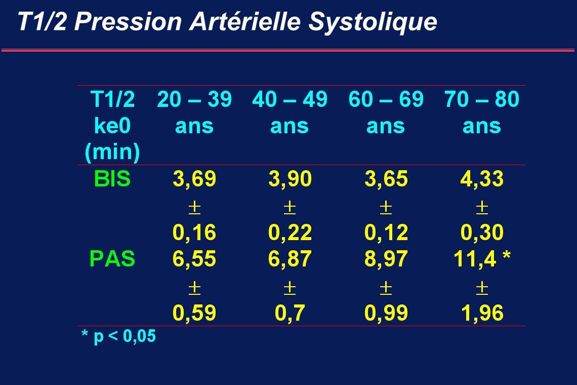 T1/2 Pression Artérielle Systolique