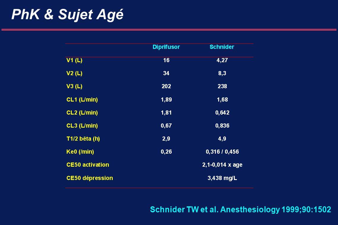 PhK & Sujet Agé Schnider TW et al. Anesthesiology 1999;90:1502