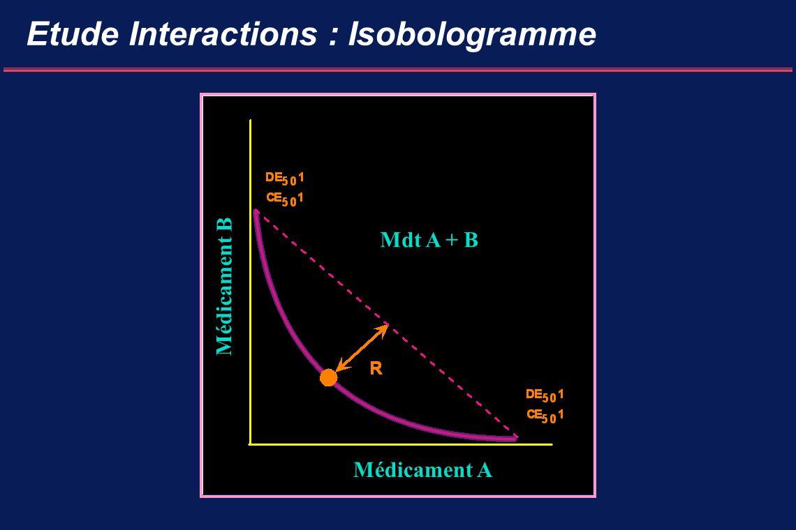 Etude Interactions : Isobologramme