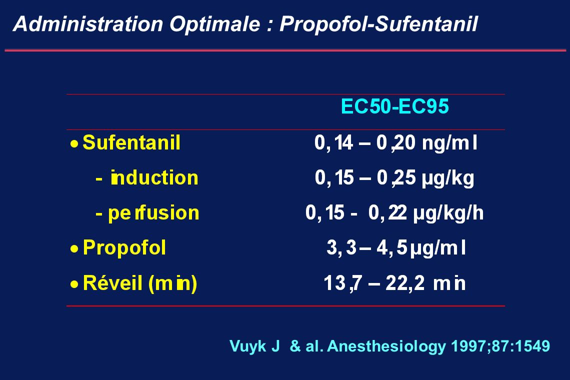 Administration Optimale : Propofol-Sufentanil