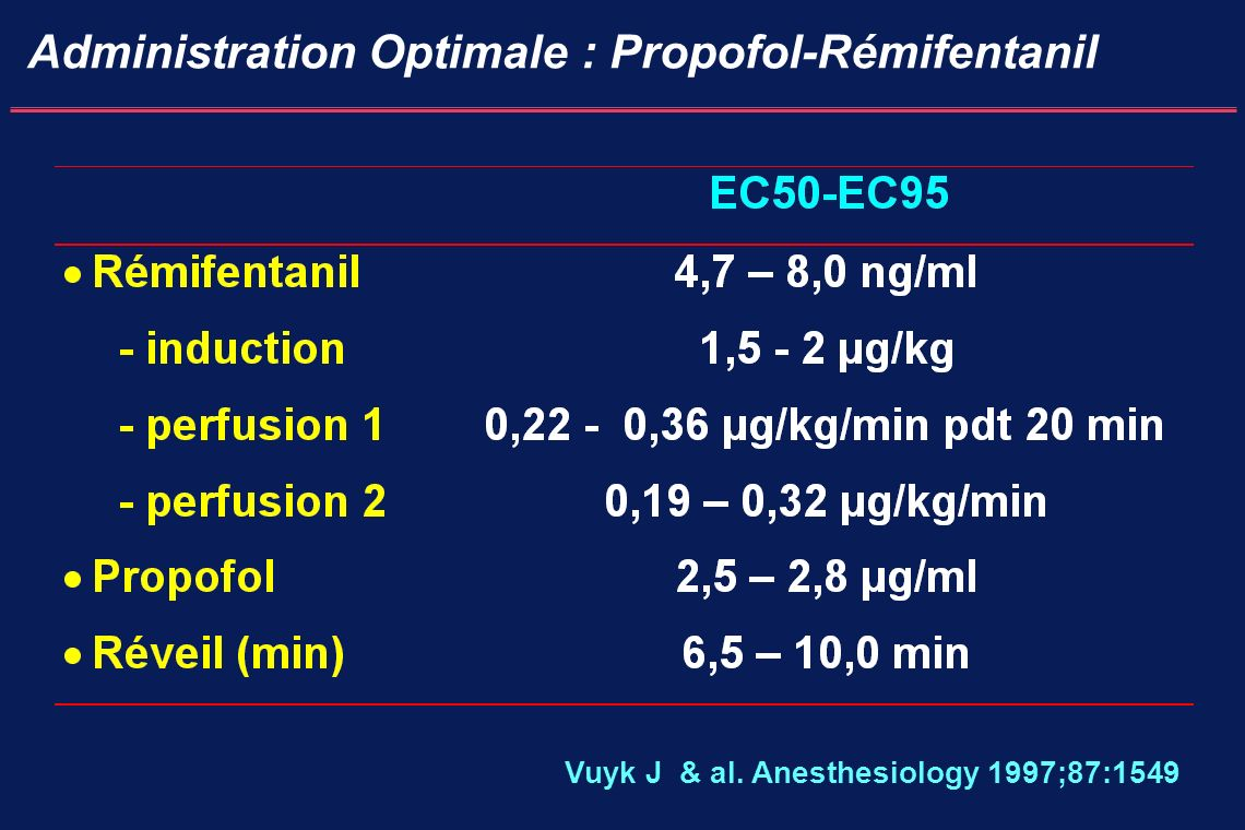 Administration Optimale : Propofol-Rémifentanil