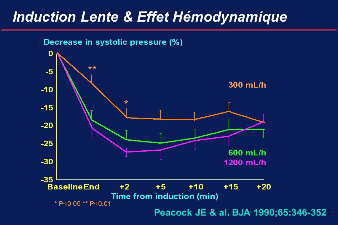 Induction Lente & Effet Hémodynamique
