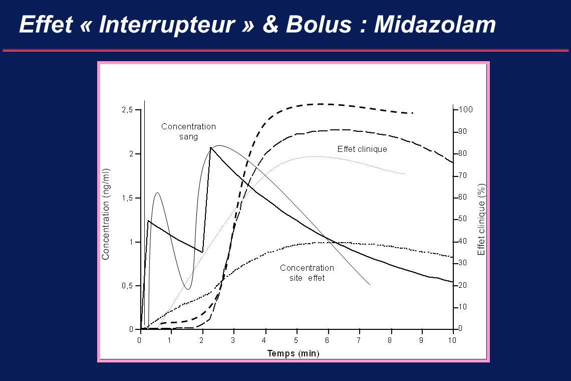 Effet « Interrupteur » & Bolus : Midazolam