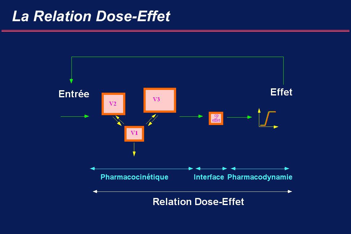 La Relation Dose-Effet