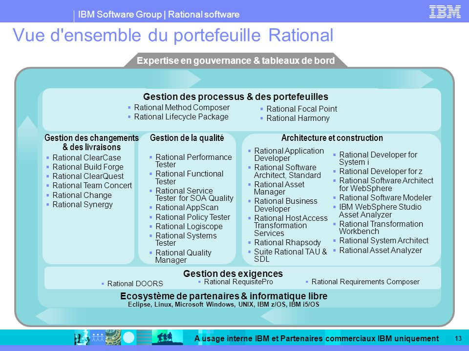 Vue d ensemble du portefeuille Rational