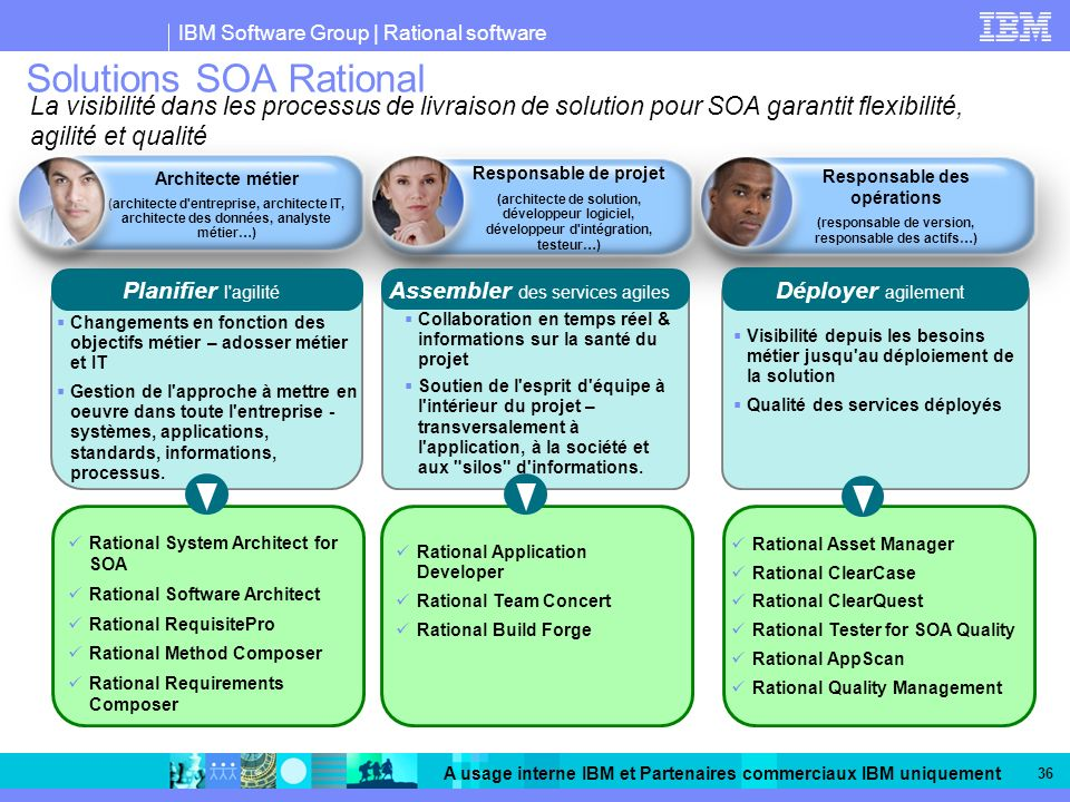 Solutions SOA Rational