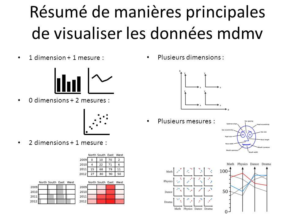 Résumé de manières principales de visualiser les données mdmv