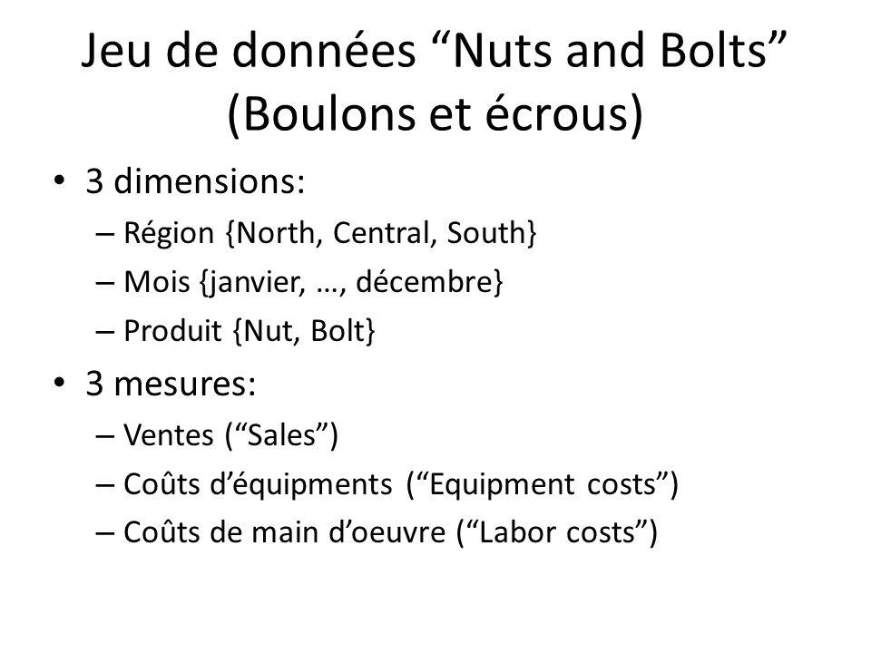 Jeu de données Nuts and Bolts (Boulons et écrous)