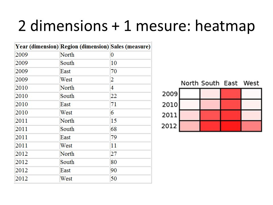 2 dimensions + 1 mesure: heatmap