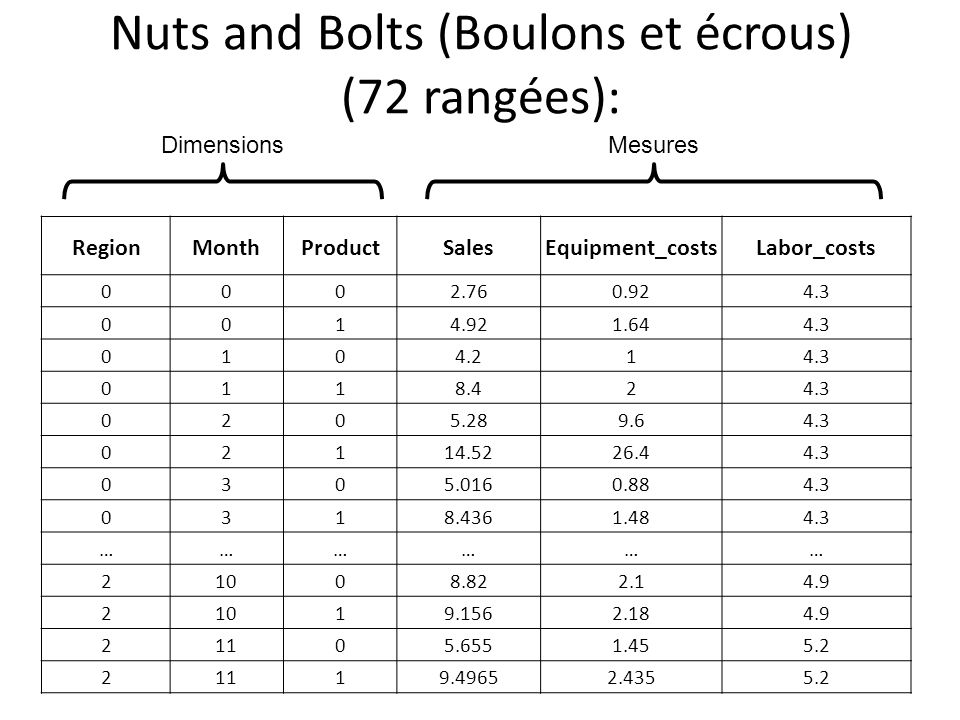 Nuts and Bolts (Boulons et écrous) (72 rangées):