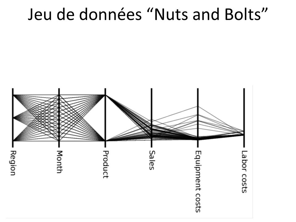 Jeu de données Nuts and Bolts