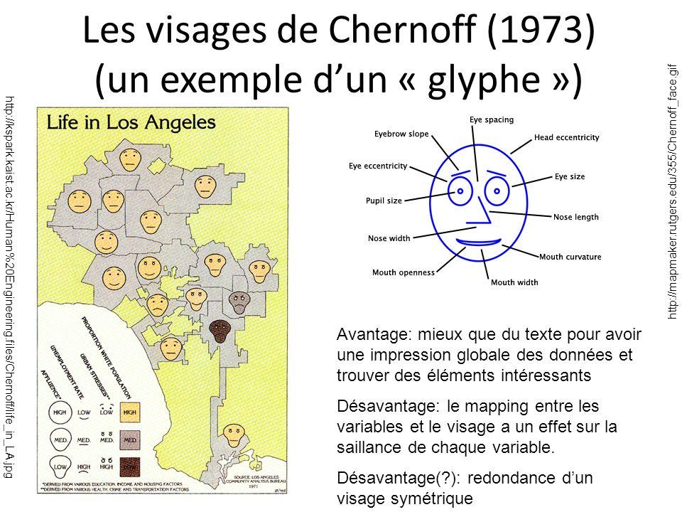 Les visages de Chernoff (1973) (un exemple d'un « glyphe »)