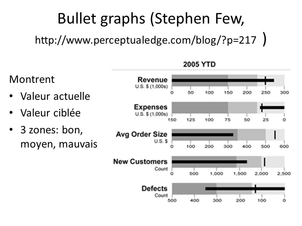 Bullet graphs (Stephen Few, http://www. perceptualedge. com/blog/