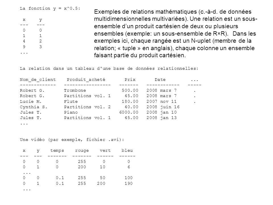 La fonction y = x^0.5: x y. --- --- 0 0. 1 1. 4 2. 9 3. ...