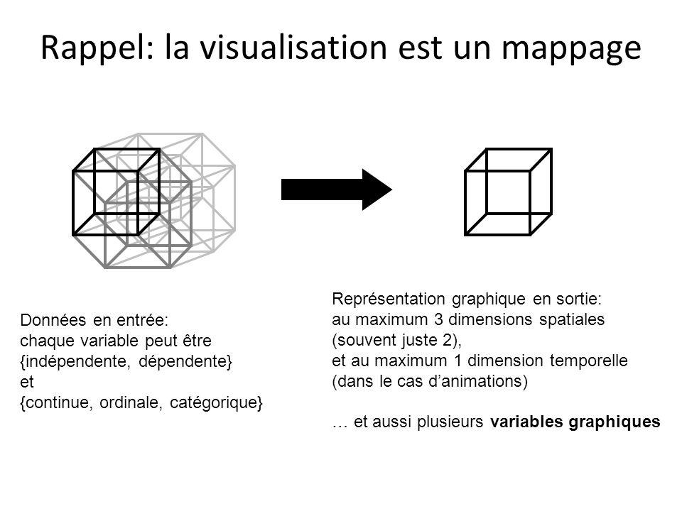 Rappel: la visualisation est un mappage