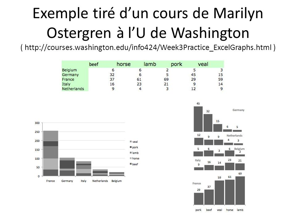 Exemple tiré d'un cours de Marilyn Ostergren à l'U de Washington ( http://courses.washington.edu/info424/Week3Practice_ExcelGraphs.html )