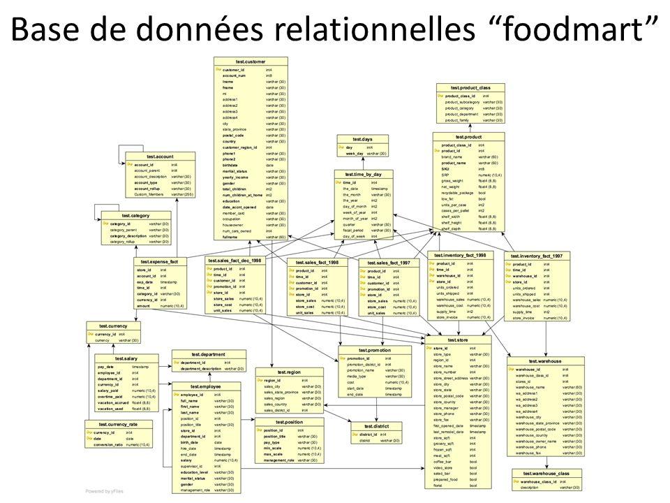 Base de données relationnelles foodmart