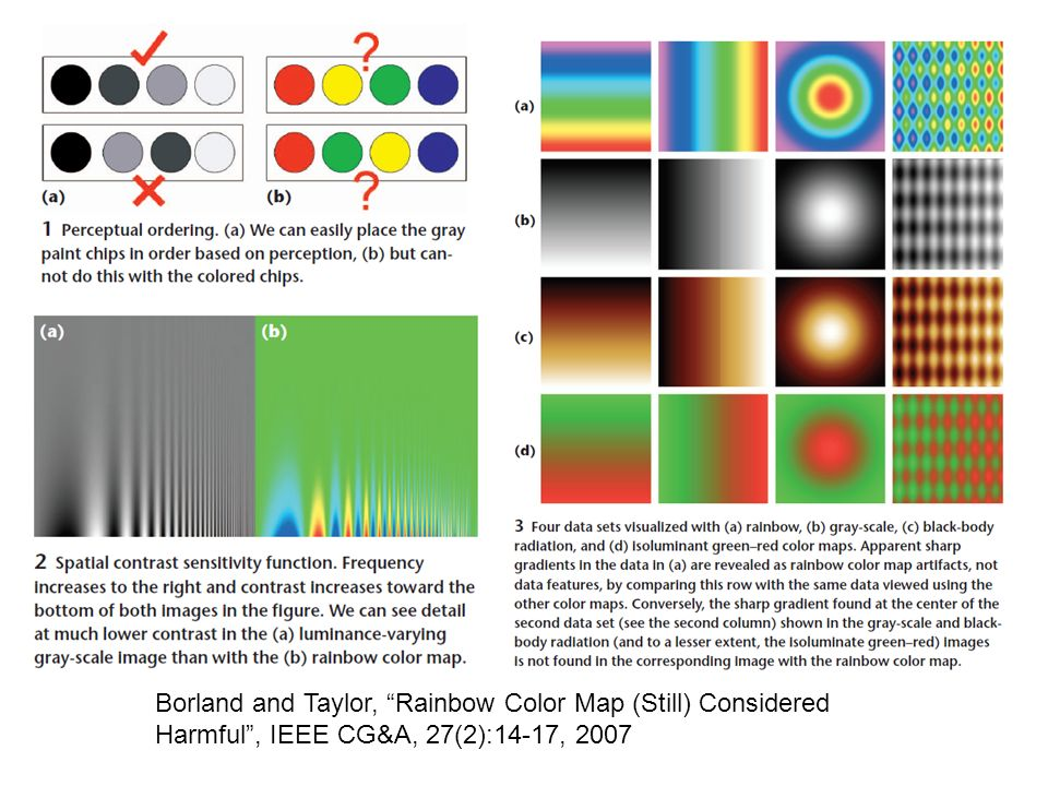 Borland and Taylor, Rainbow Color Map (Still) Considered Harmful , IEEE CG&A, 27(2):14-17, 2007