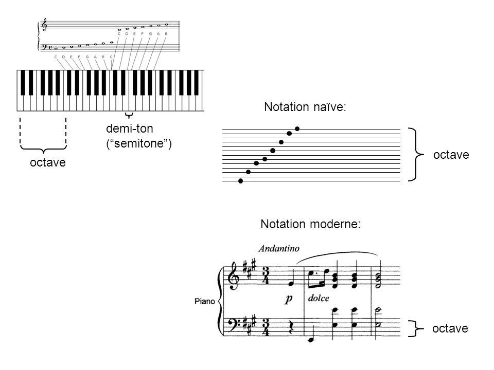 Notation naïve: demi-ton ( semitone ) octave octave Notation moderne: octave