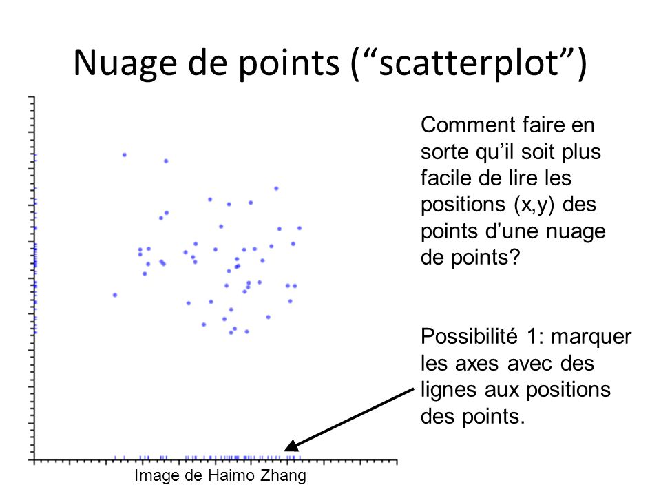 Nuage de points ( scatterplot )