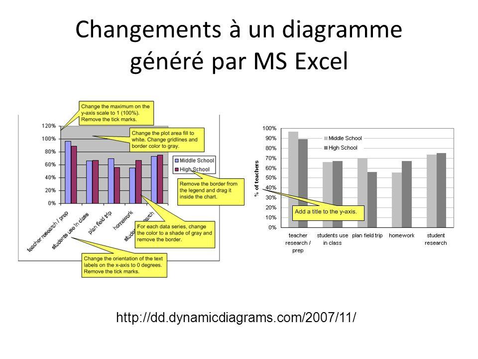 Changements à un diagramme généré par MS Excel