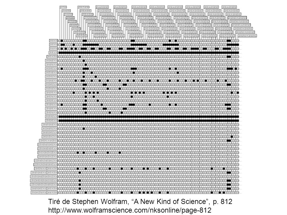 Tiré de Stephen Wolfram, A New Kind of Science , p. 812 http://www