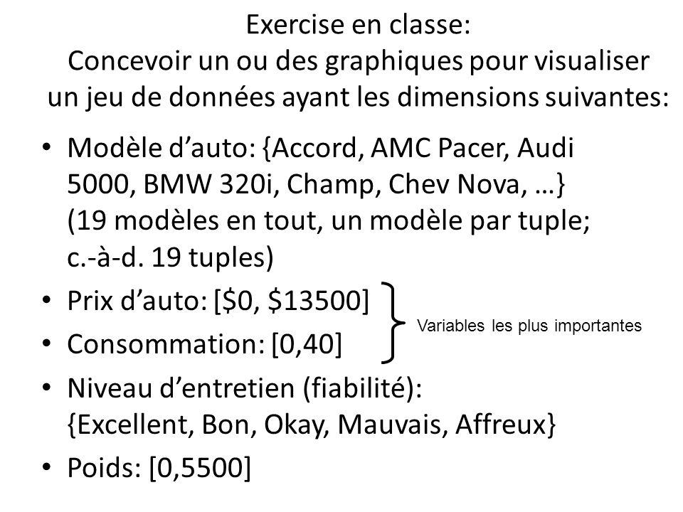Exercise en classe: Concevoir un ou des graphiques pour visualiser un jeu de données ayant les dimensions suivantes: