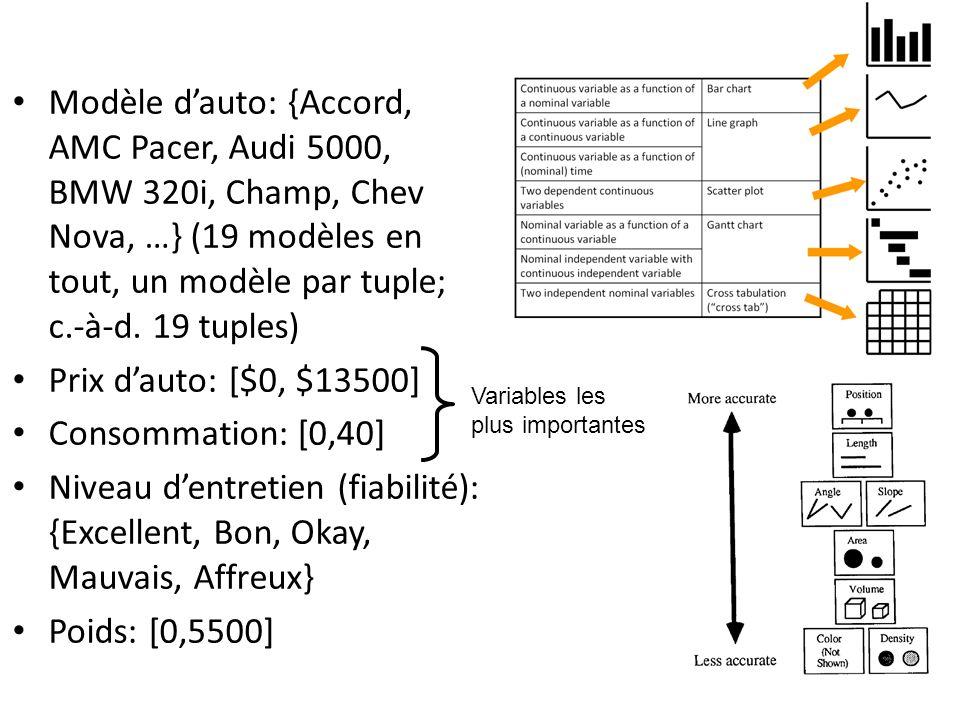 Modèle d'auto: {Accord, AMC Pacer, Audi 5000, BMW 320i, Champ, Chev Nova, …} (19 modèles en tout, un modèle par tuple; c.-à-d. 19 tuples)