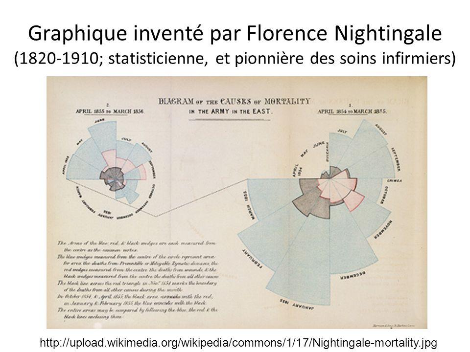 Graphique inventé par Florence Nightingale (1820-1910; statisticienne, et pionnière des soins infirmiers)