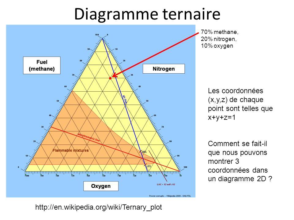 Diagramme ternaire 70% methane, 20% nitrogen, 10% oxygen. Les coordonnées (x,y,z) de chaque point sont telles que x+y+z=1.