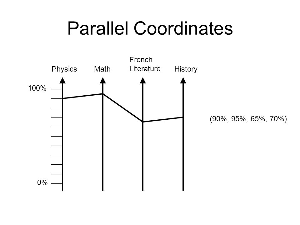 Parallel Coordinates French Literature Physics Math History 100%