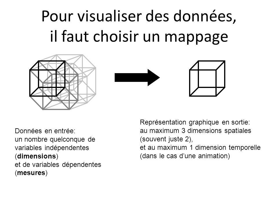Pour visualiser des données, il faut choisir un mappage