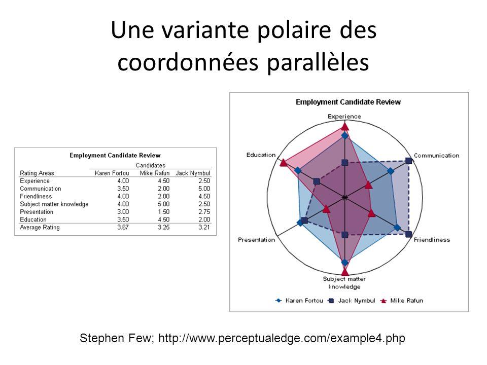 Une variante polaire des coordonnées parallèles