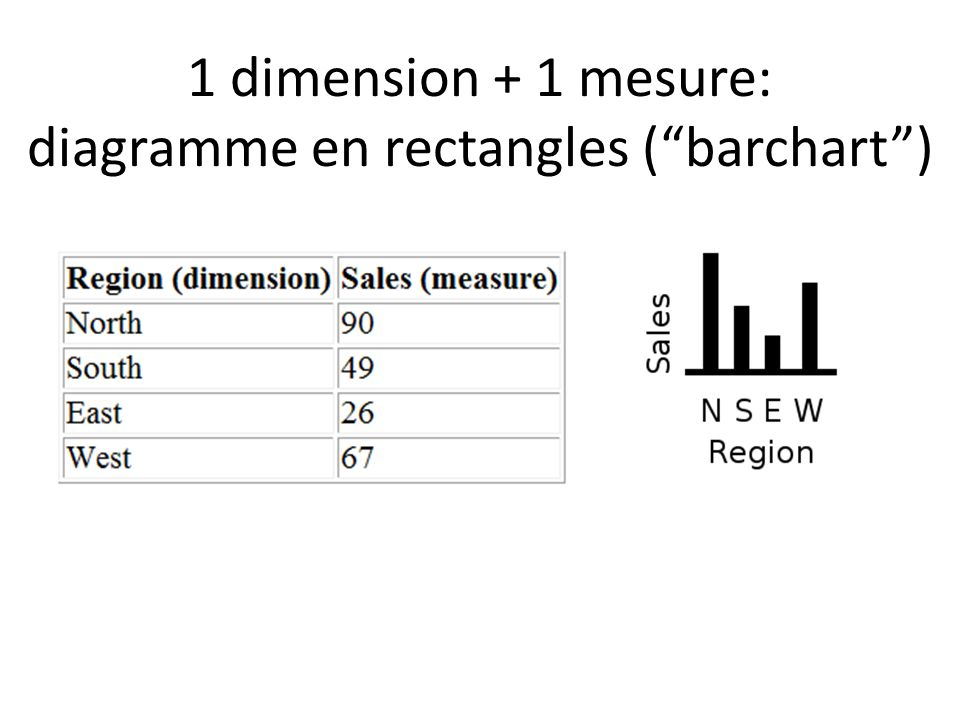 1 dimension + 1 mesure: diagramme en rectangles ( barchart )
