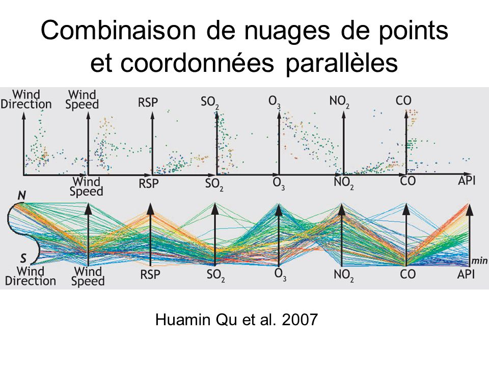 Combinaison de nuages de points et coordonnées parallèles