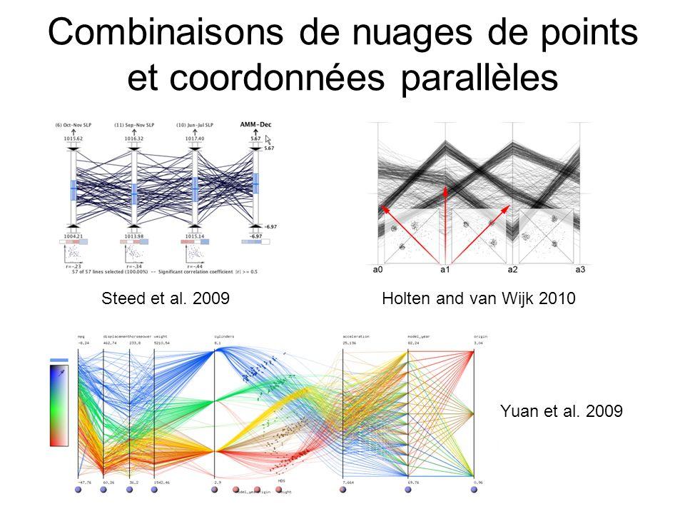 Combinaisons de nuages de points et coordonnées parallèles