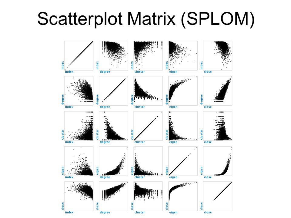Scatterplot Matrix (SPLOM)