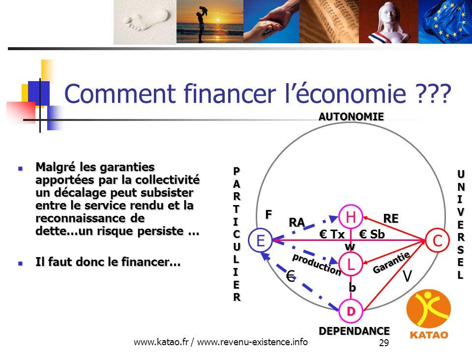 Comment financer l'économie