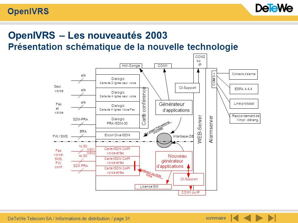 OpenIVRS – Les nouveautés 2003 Présentation schématique de la nouvelle technologie