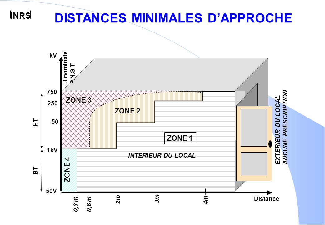 DISTANCES MINIMALES D'APPROCHE