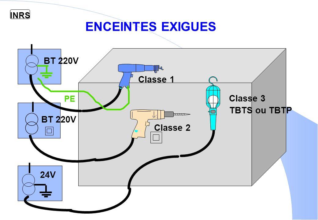 ENCEINTES EXIGUES BT 220V Classe 1 Classe 3 TBTS ou TBTP BT 220V